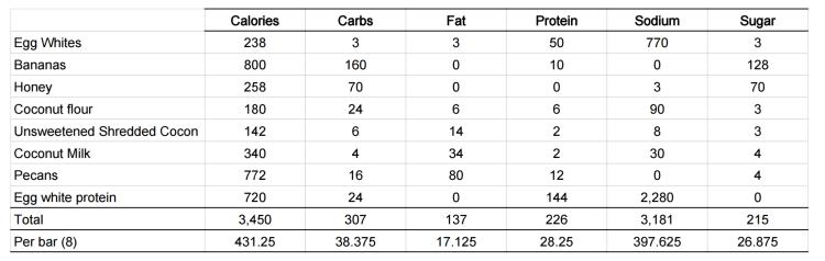 Paleo Protein Bar Nutrition Info